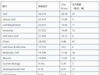 在Cell及子刊发文557篇!2019哪些内地机构和省份表现优秀?